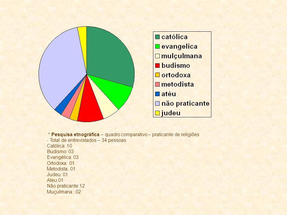 * Pesquisa etnográfica – quadro comparativo – praticante de religiões