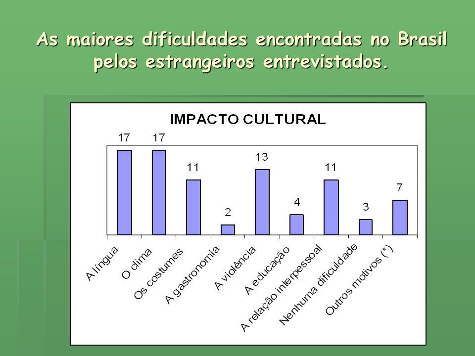 As maiores dificuldades encontradas no Brasil pelos estrangeiros entrevistados.
