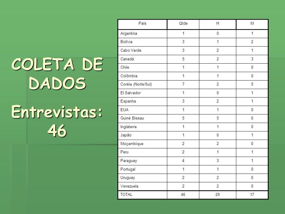 COLETA DE DADOS Entrevistas: 46
