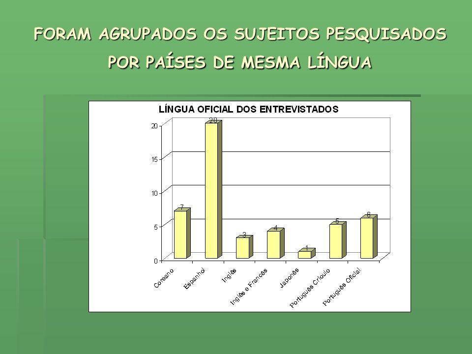 FORAM AGRUPADOS OS SUJEITOS PESQUISADOS POR PAÍSES DE MESMA LÍNGUA