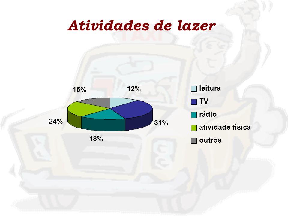 Atividades de lazer leitura 15% 12% TV rádio 24% 31% atividade física