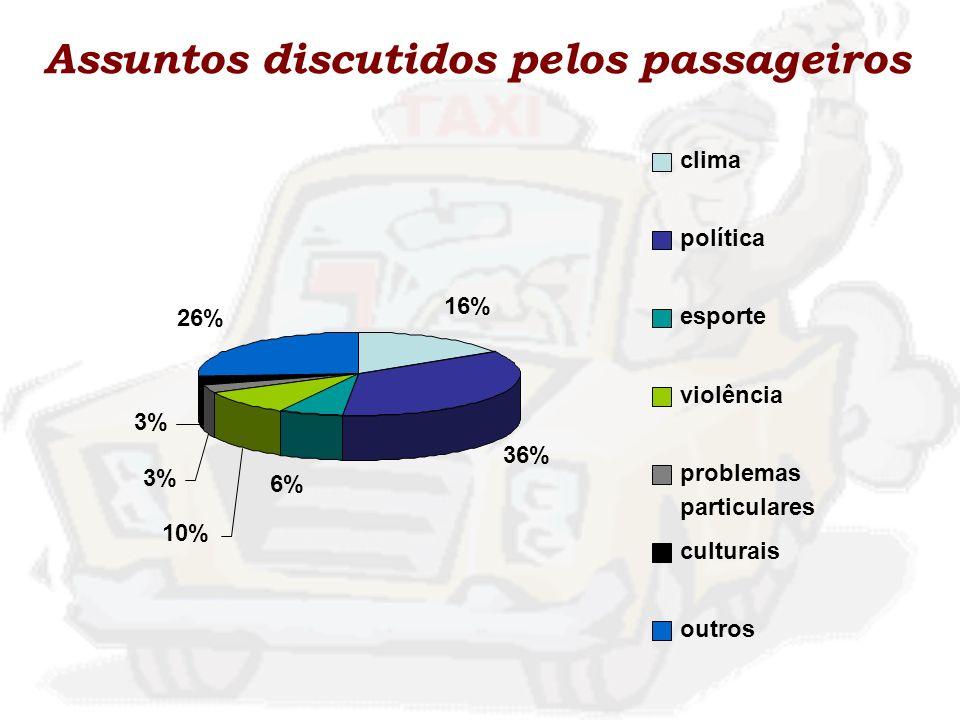Assuntos discutidos pelos passageiros