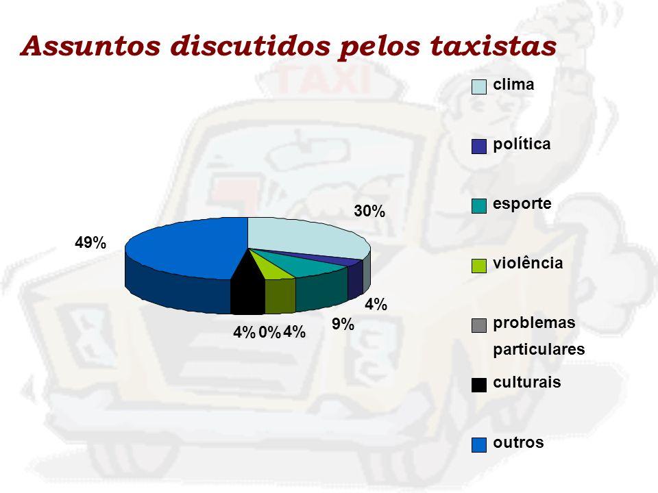 Assuntos discutidos pelos taxistas