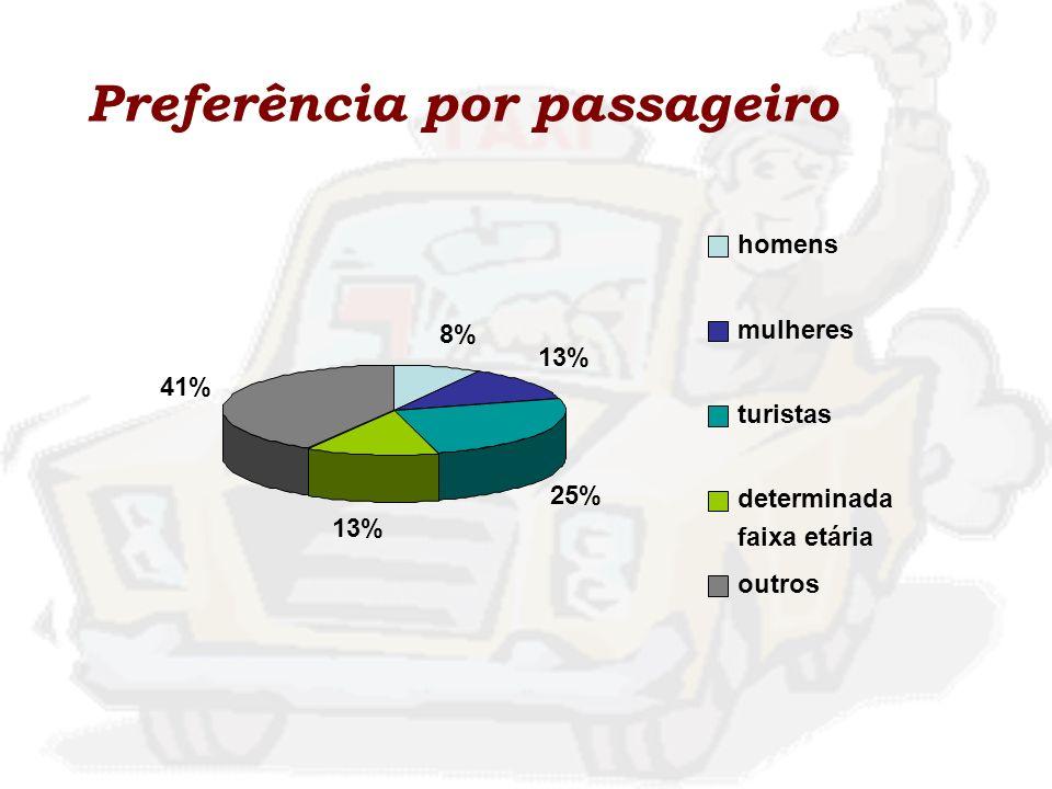 Preferência por passageiro