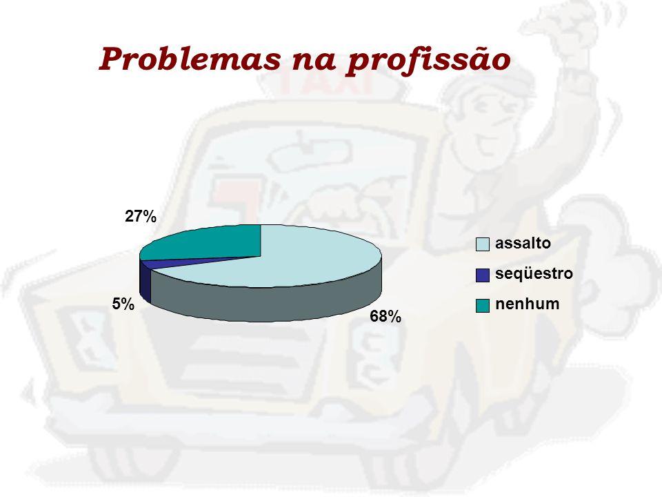 Problemas na profissão
