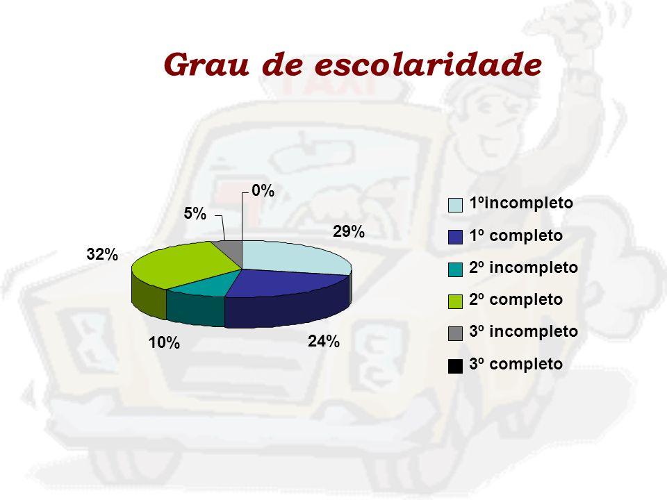 Grau de escolaridade 0% 1ºincompleto 5% 29% 1º completo 32%