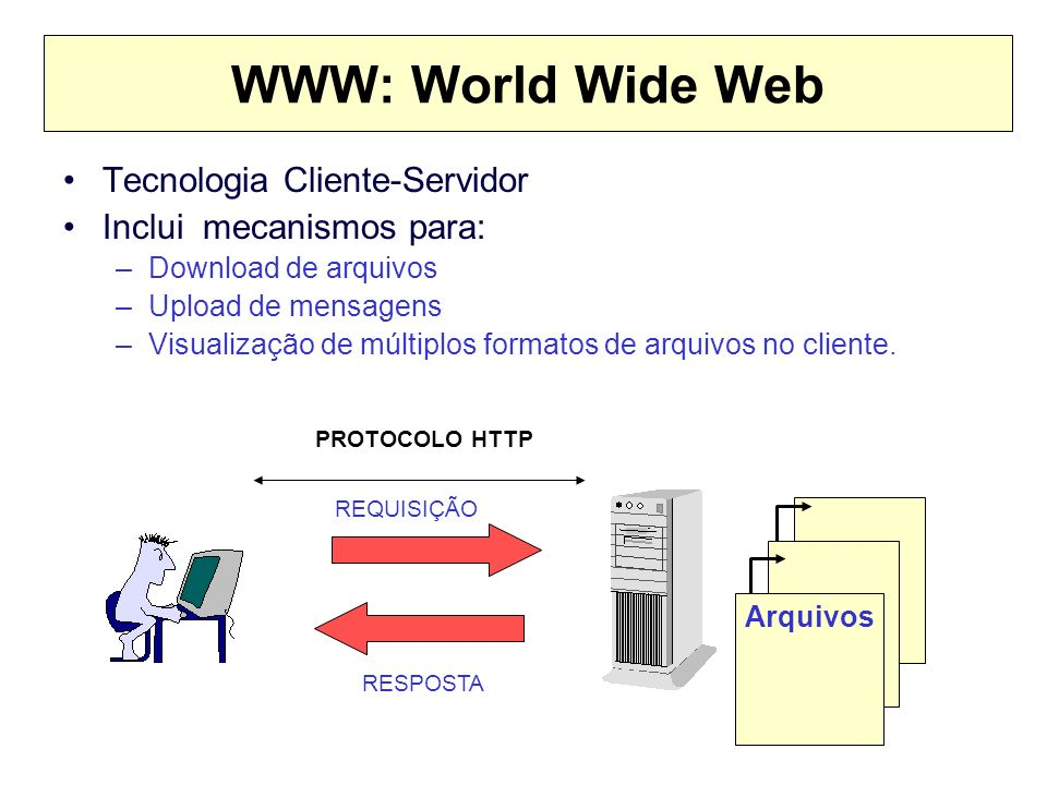 WWW: World Wide Web Tecnologia Cliente-Servidor