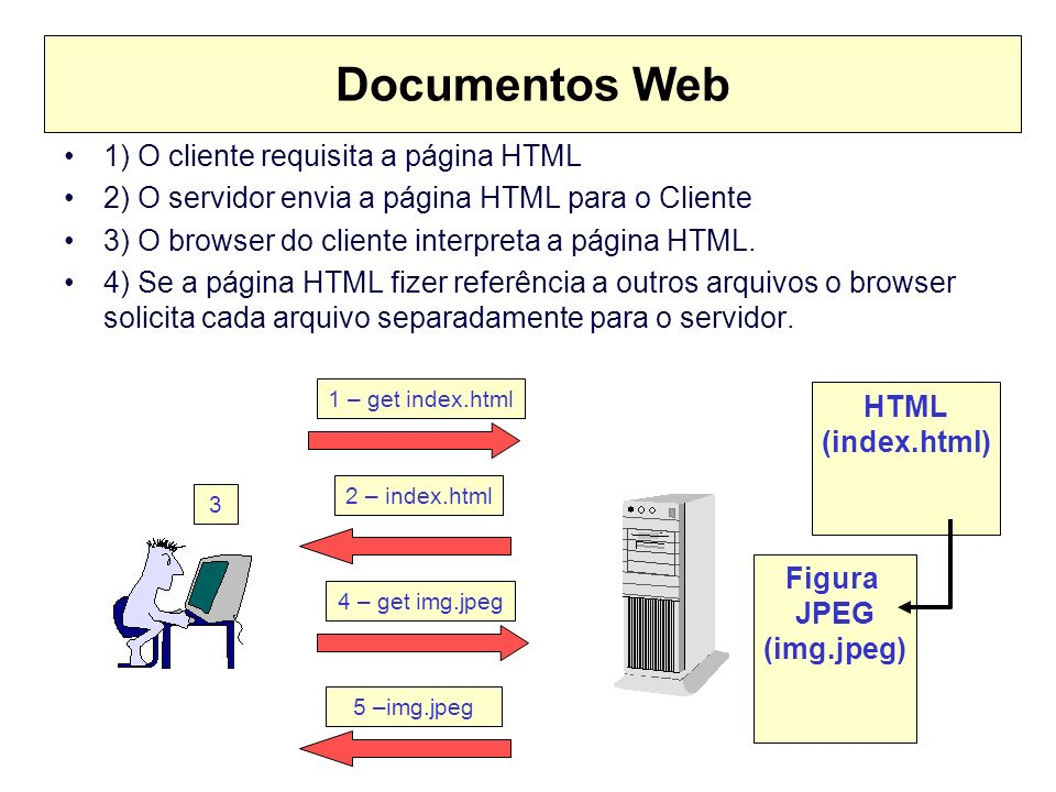 Documentos Web 1) O cliente requisita a página HTML