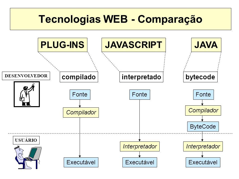Tecnologias WEB - Comparação