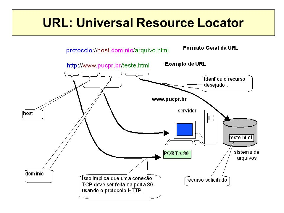 URL: Universal Resource Locator
