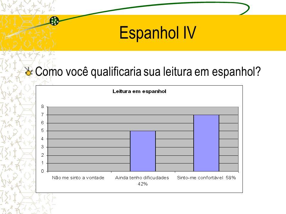 Espanhol IV Como você qualificaria sua leitura em espanhol