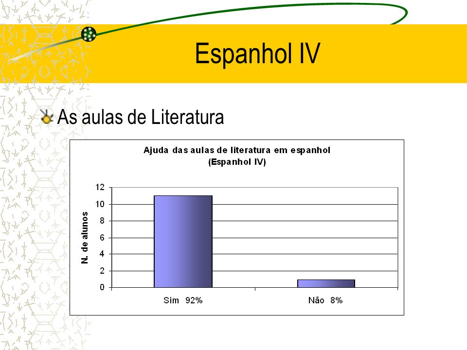 Espanhol IV As aulas de Literatura