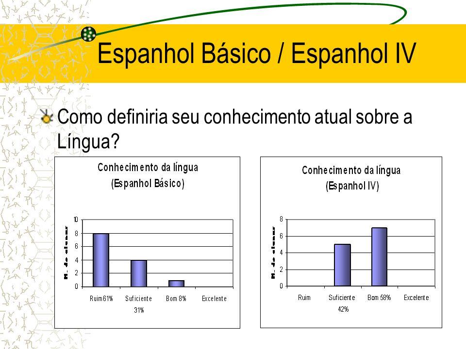 Espanhol Básico / Espanhol IV