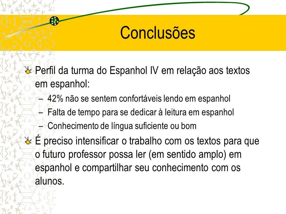 Conclusões Perfil da turma do Espanhol IV em relação aos textos em espanhol: 42% não se sentem confortáveis lendo em espanhol.