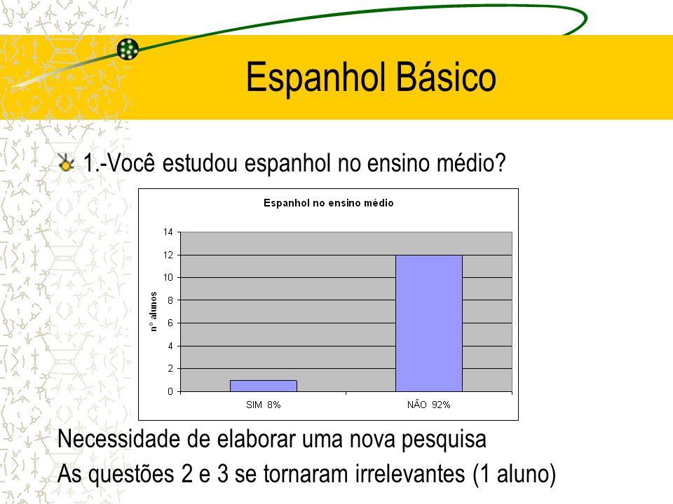 Espanhol Básico 1.-Você estudou espanhol no ensino médio