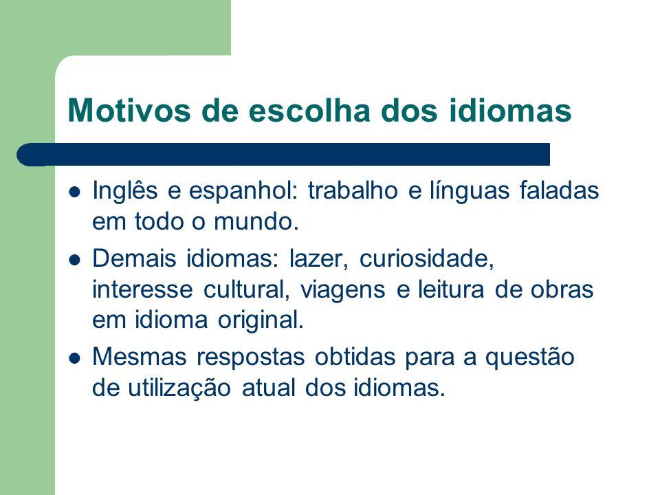 Motivos de escolha dos idiomas