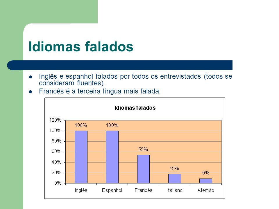 Idiomas falados Inglês e espanhol falados por todos os entrevistados (todos se consideram fluentes).
