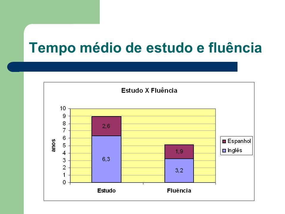 Tempo médio de estudo e fluência