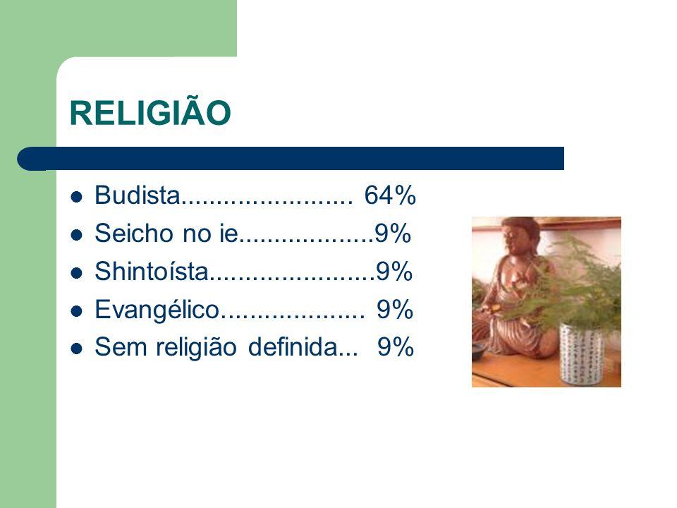 RELIGIÃO Budista........................ 64% Seicho no ie...................9% Shintoísta.......................9%