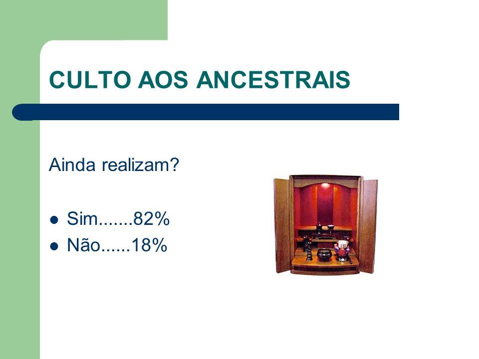 CULTO AOS ANCESTRAIS Ainda realizam Sim.......82% Não......18%