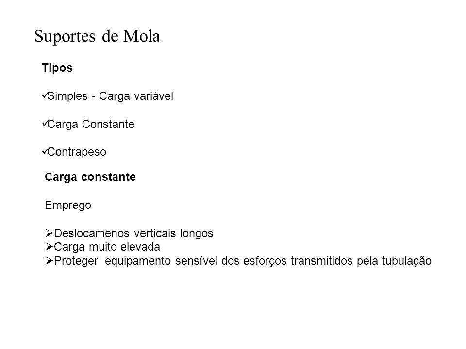 Suportes de Mola Tipos Simples - Carga variável Carga Constante