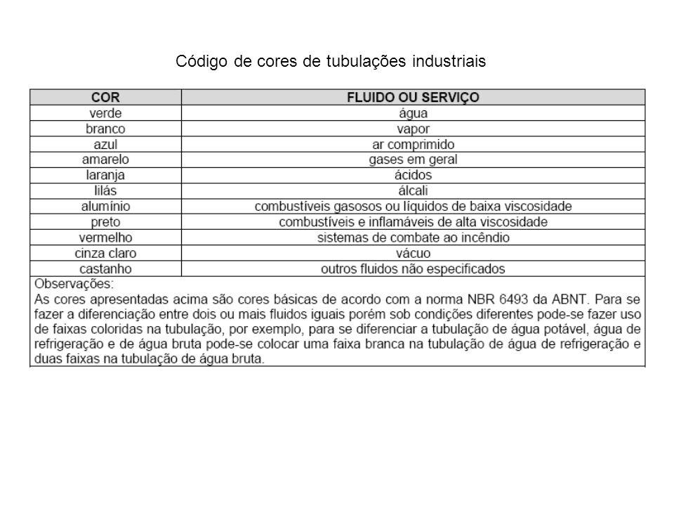 Código de cores de tubulações industriais