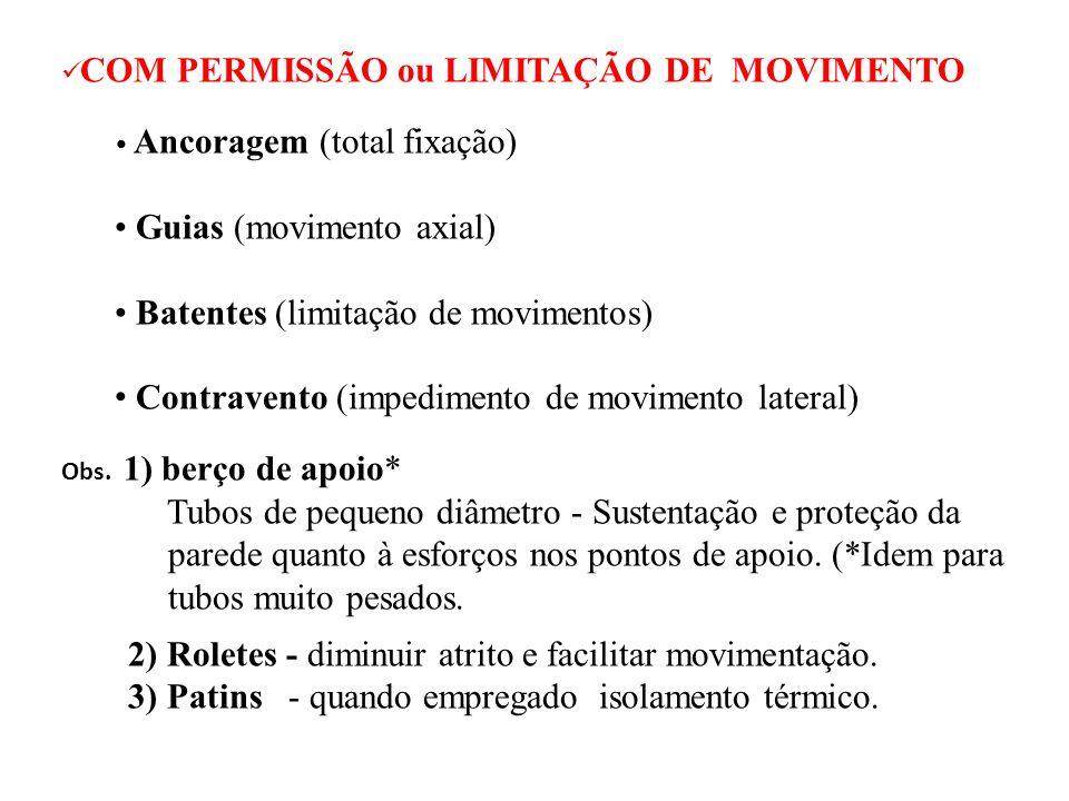 Guias (movimento axial) Batentes (limitação de movimentos)