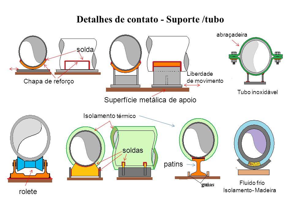 Detalhes de contato - Suporte /tubo