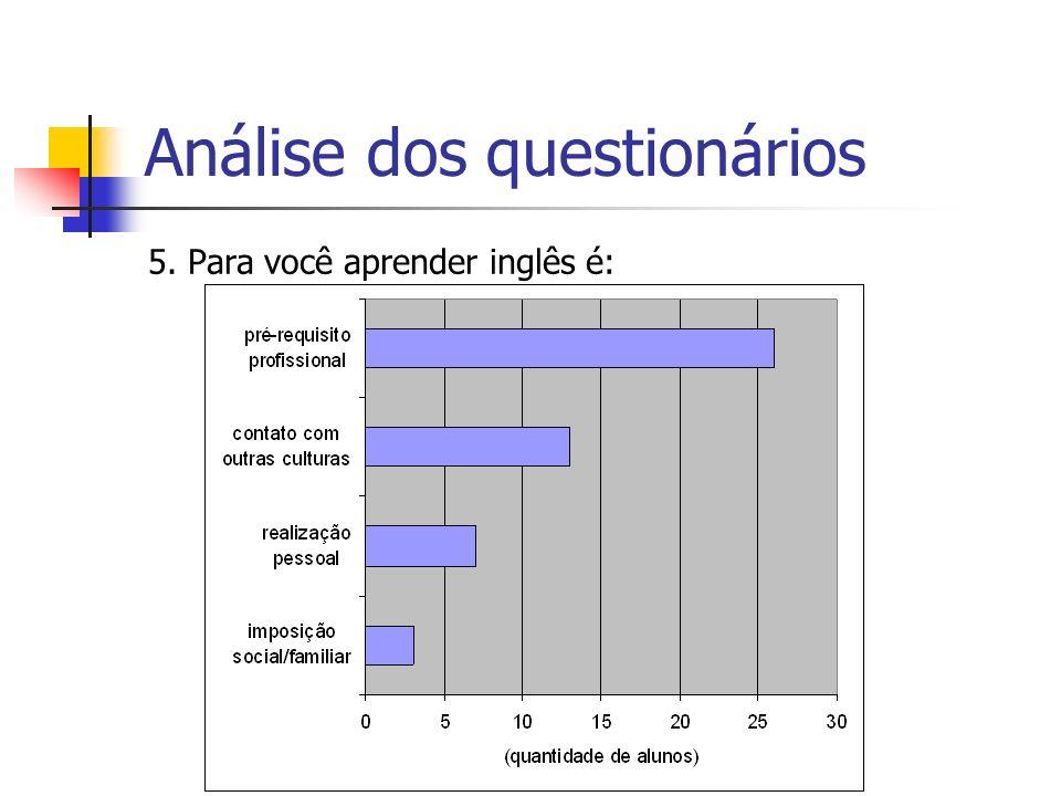 Análise dos questionários