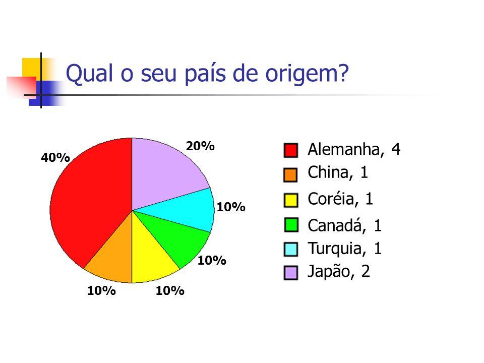 Qual o seu país de origem