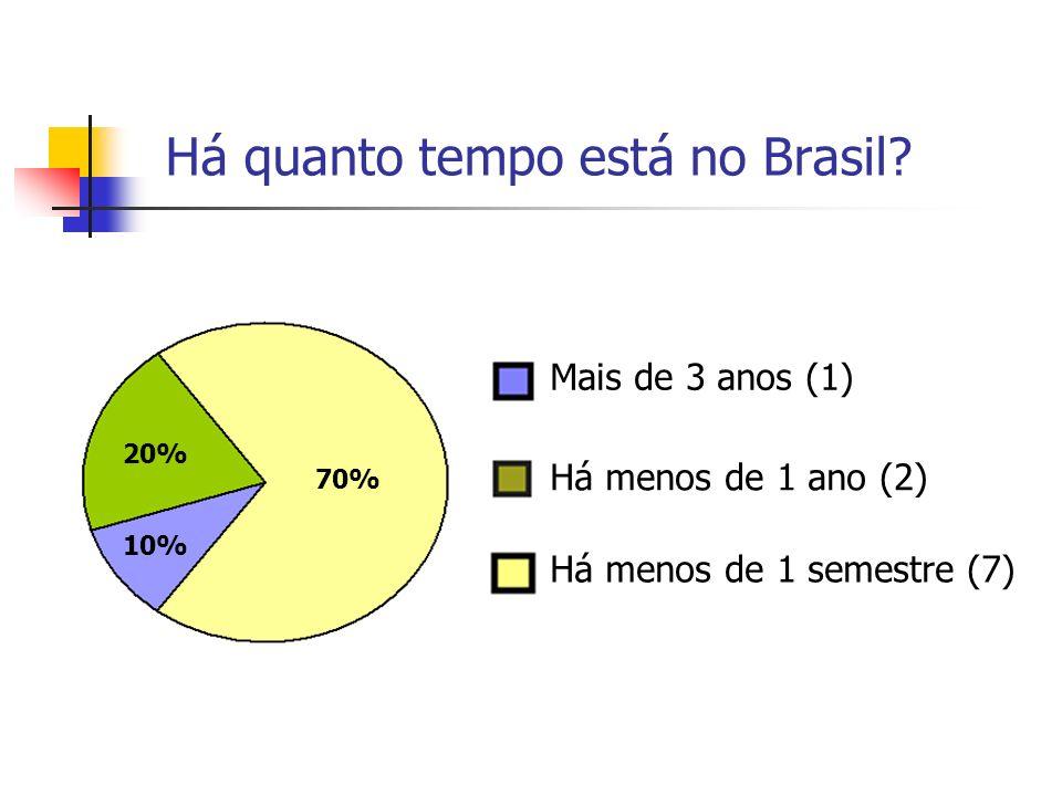 Há quanto tempo está no Brasil
