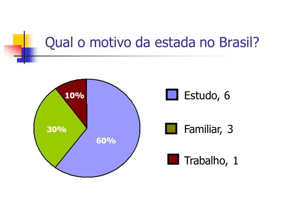 Qual o motivo da estada no Brasil