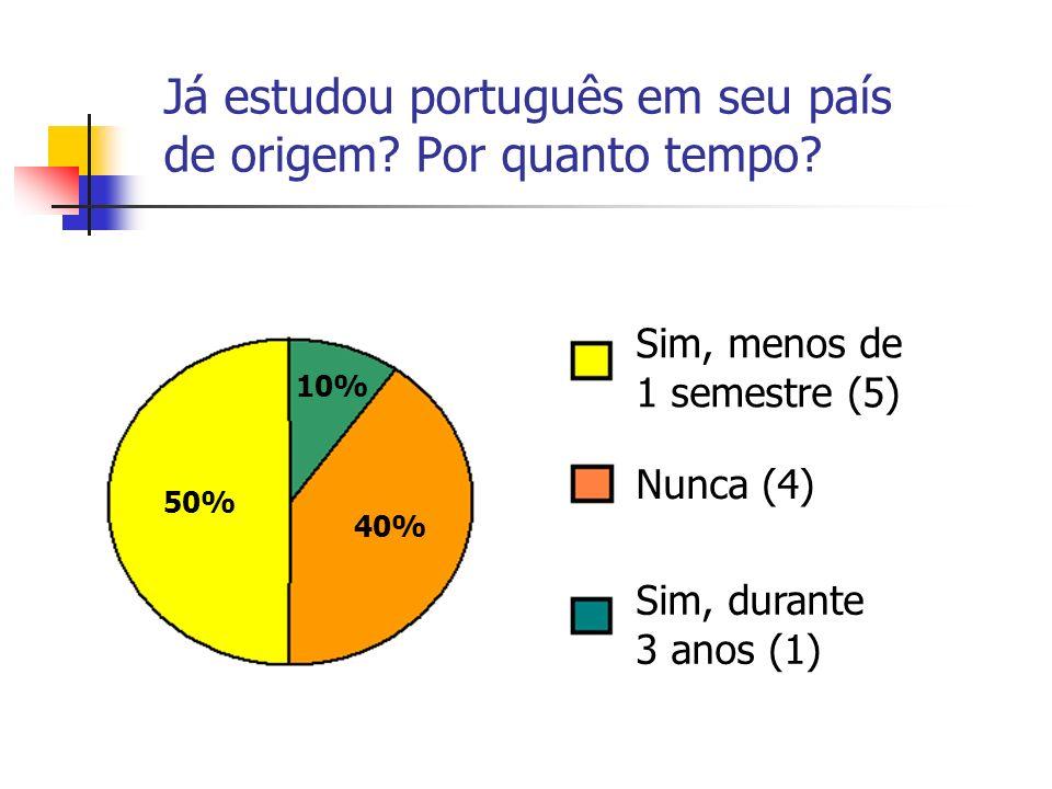 Já estudou português em seu país de origem Por quanto tempo