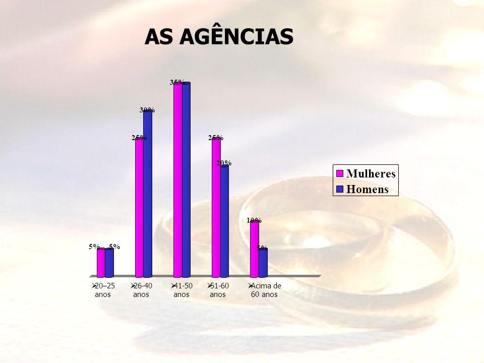 AS AGÊNCIAS Mulheres Homens 35% 30% 25% 25% 20% 10% 5% 5% 5%