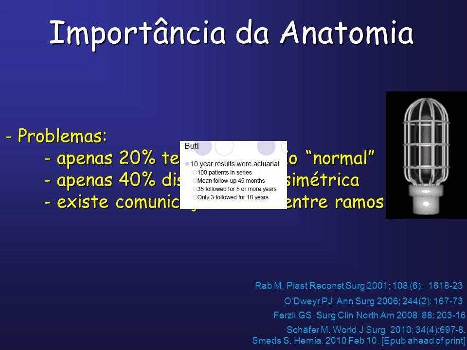 Importância da Anatomia