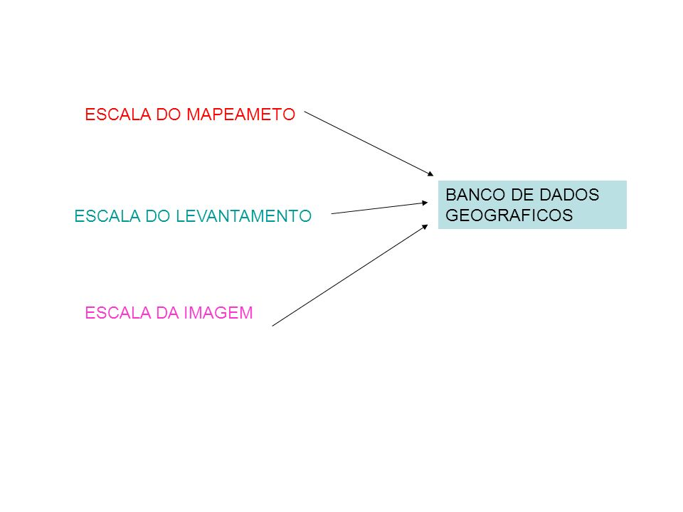 ESCALA DO MAPEAMETO BANCO DE DADOS GEOGRAFICOS ESCALA DO LEVANTAMENTO ESCALA DA IMAGEM