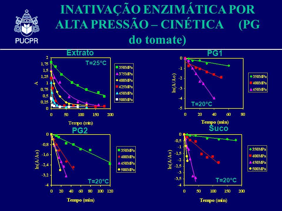 INATIVAÇÃO ENZIMÁTICA POR ALTA PRESSÃO – CINÉTICA (PG do tomate)