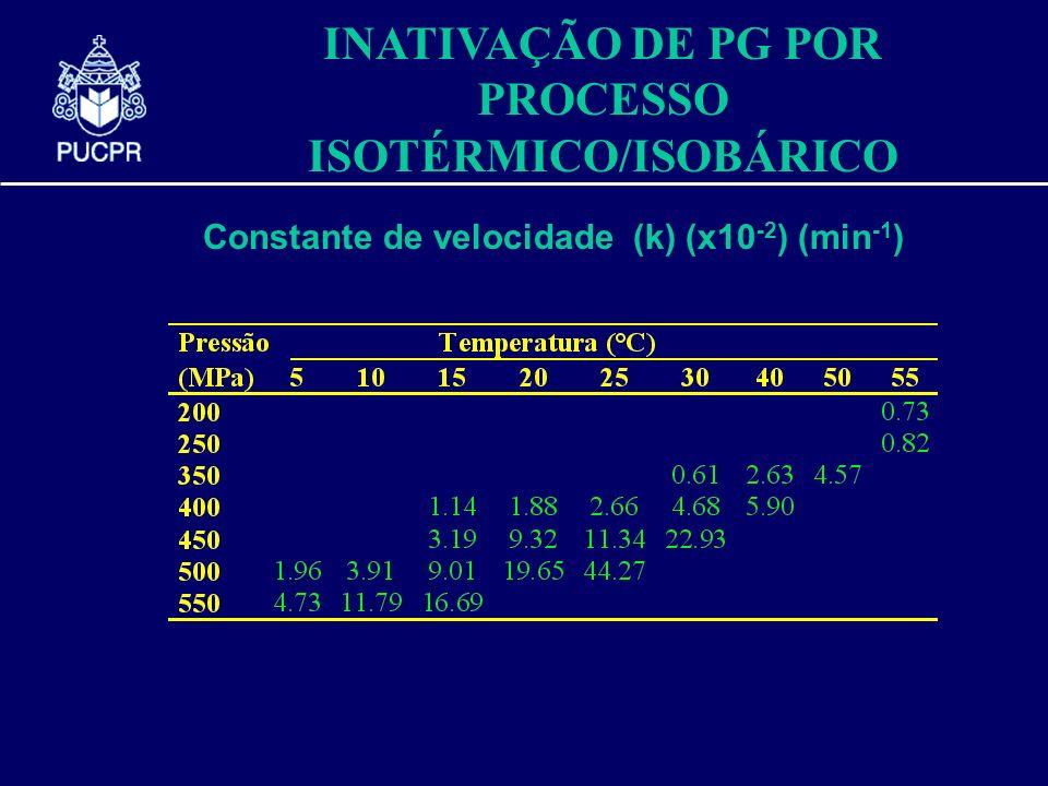 INATIVAÇÃO DE PG POR PROCESSO ISOTÉRMICO/ISOBÁRICO