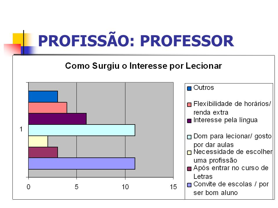 PROFISSÃO: PROFESSOR