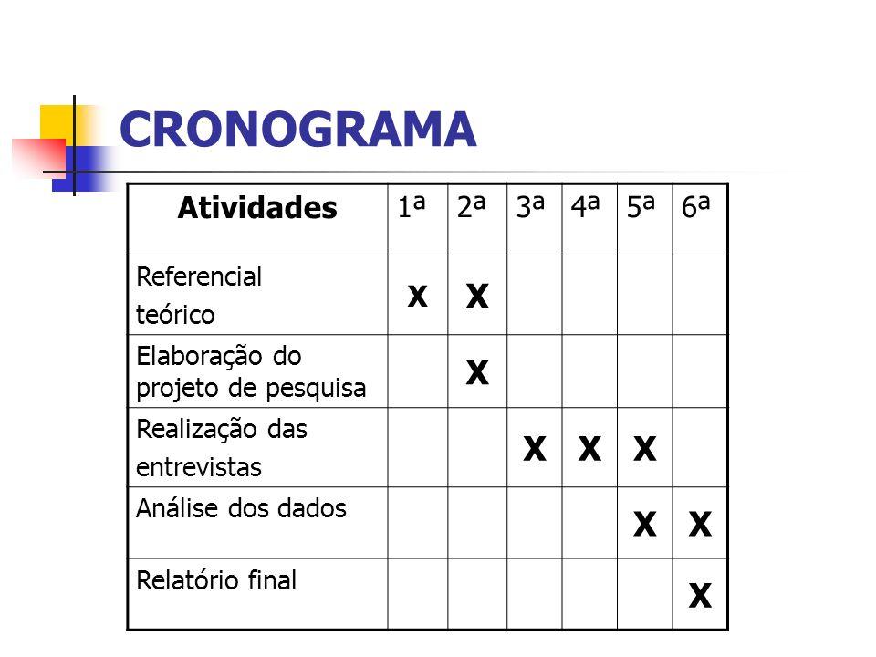 CRONOGRAMA Atividades 1ª 2ª 3ª 4ª 5ª 6ª X Referencial teórico