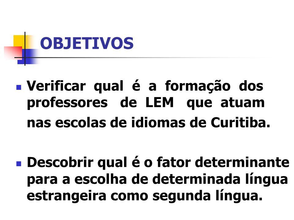 OBJETIVOS Verificar qual é a formação dos professores de LEM que atuam