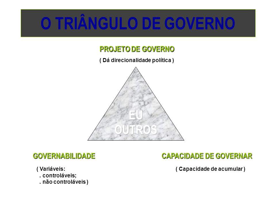 O TRIÂNGULO DE GOVERNO EU OUTROS PROJETO DE GOVERNO GOVERNABILIDADE