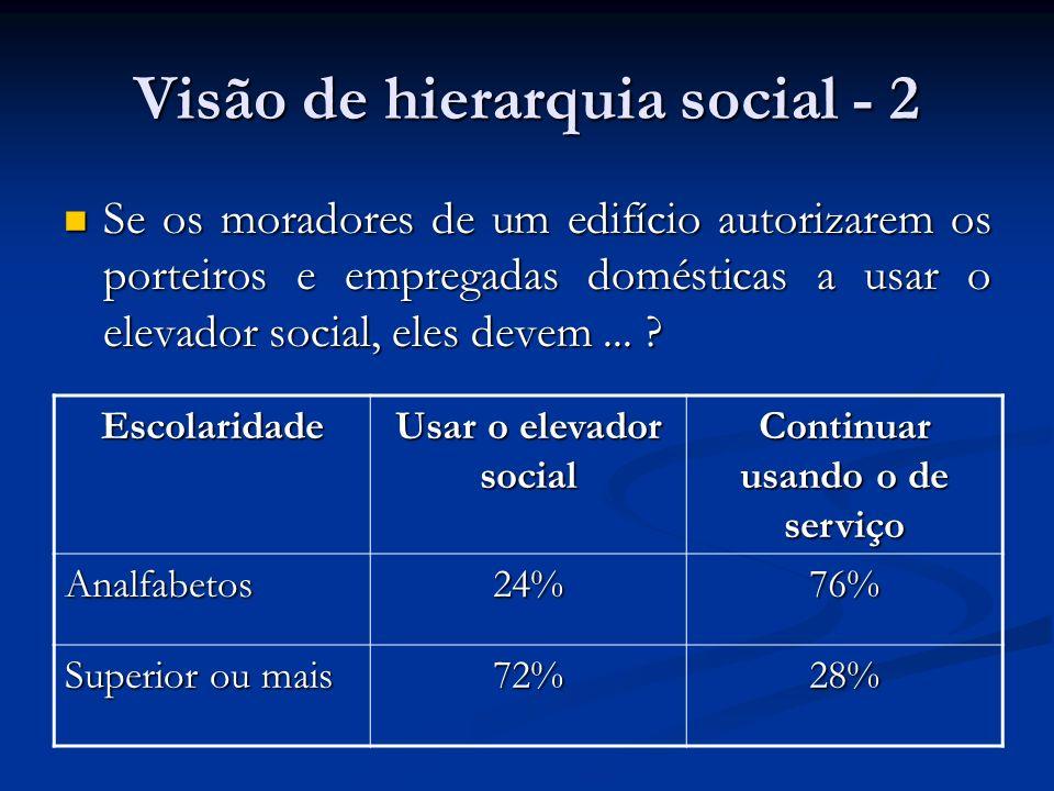 Visão de hierarquia social - 2