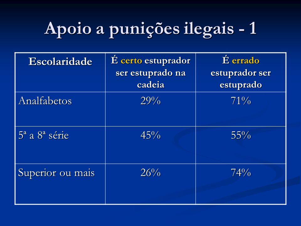 Apoio a punições ilegais - 1