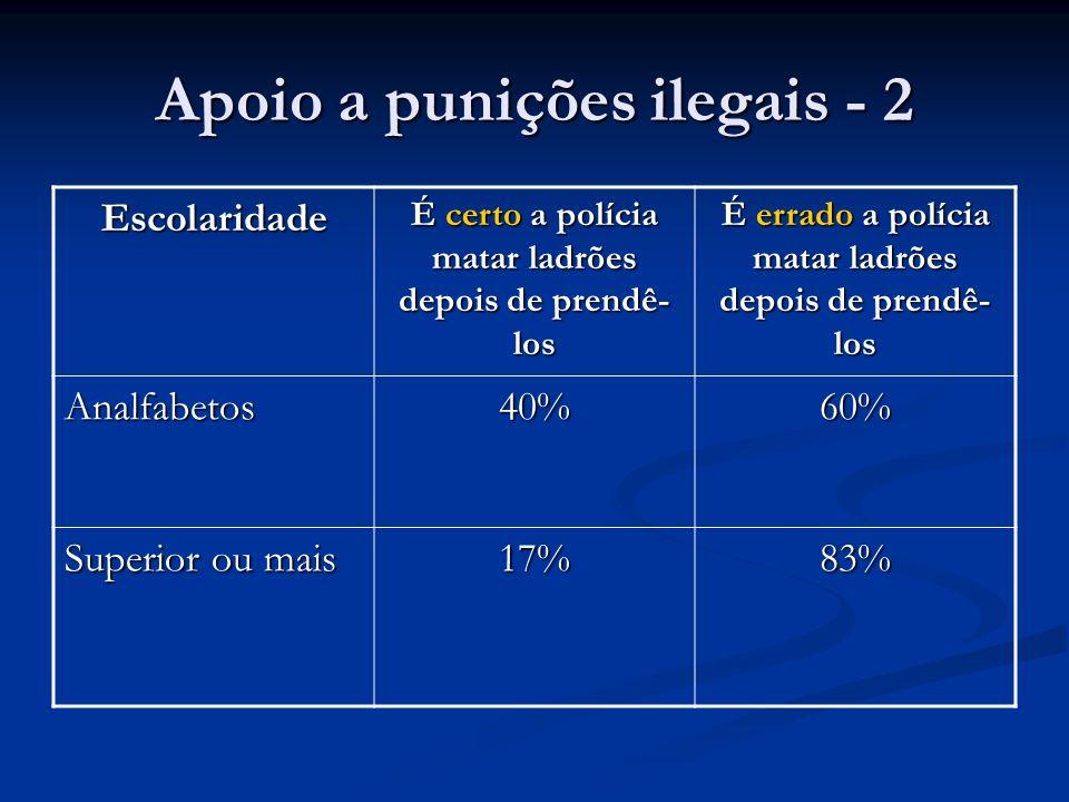 Apoio a punições ilegais - 2
