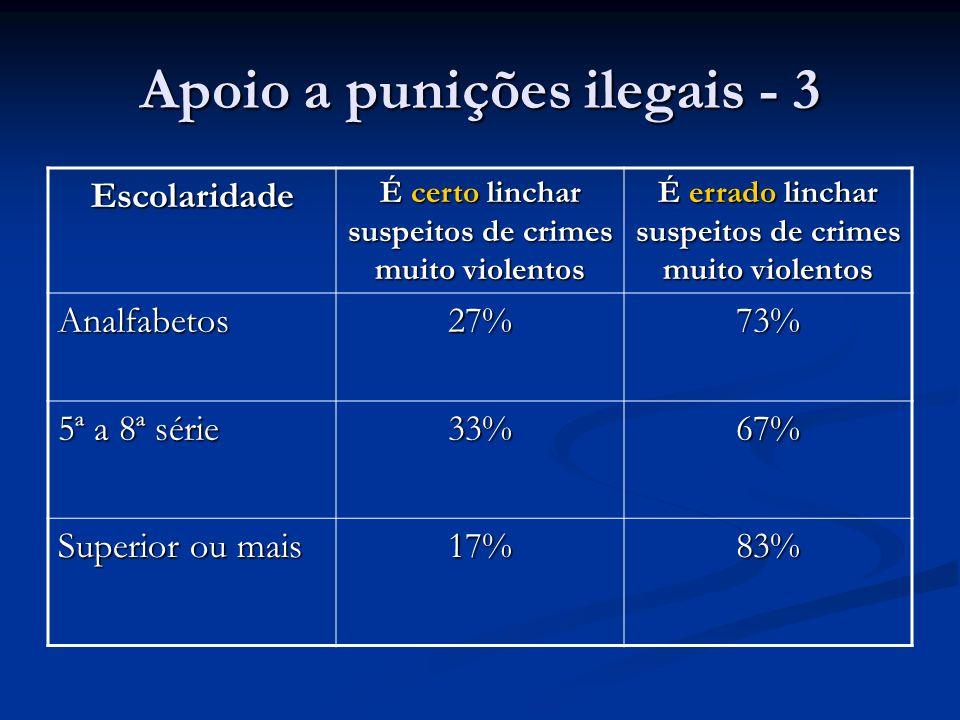 Apoio a punições ilegais - 3