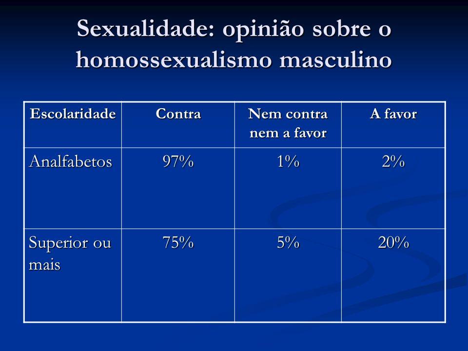 Sexualidade: opinião sobre o homossexualismo masculino