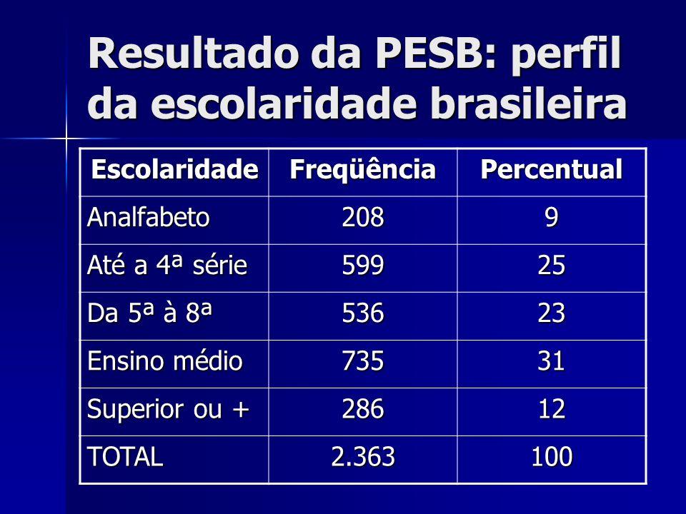 Resultado da PESB: perfil da escolaridade brasileira
