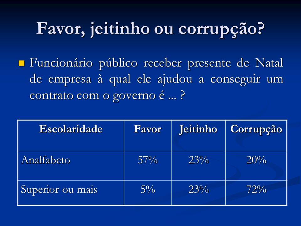 Favor, jeitinho ou corrupção