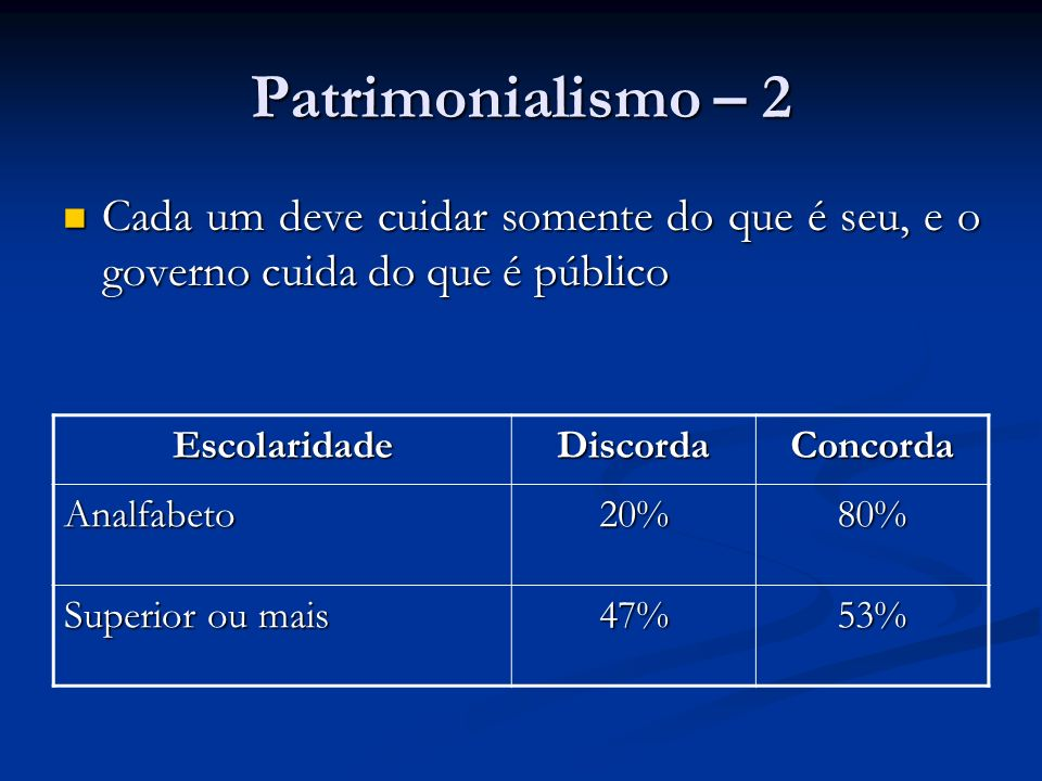 Patrimonialismo – 2 Cada um deve cuidar somente do que é seu, e o governo cuida do que é público. Escolaridade.